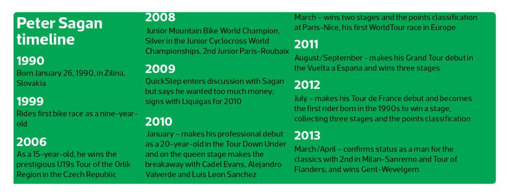 Sagan Timeline